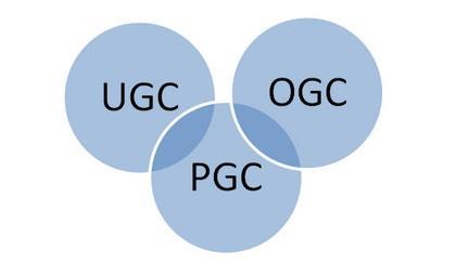 UGC社区内容运营