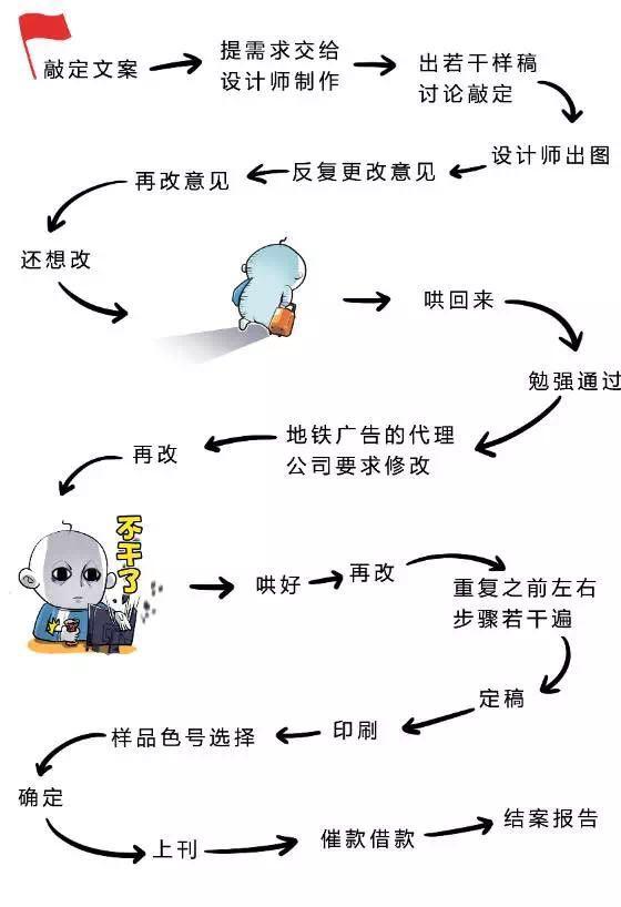 广告物料制作流程