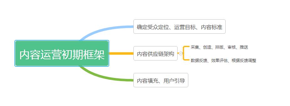 初期构建内容运营框架