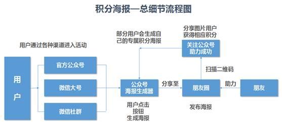 微信积分海报细节流程图