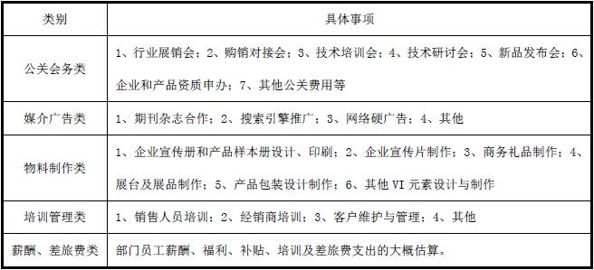 市场部部门年度整体预算