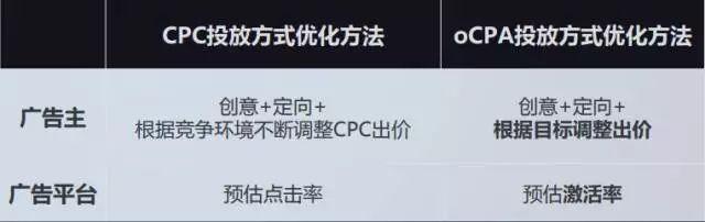 oCPA与CPC对比