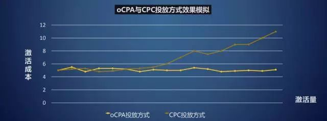 CPC投放方式下的广告的激活成本更高