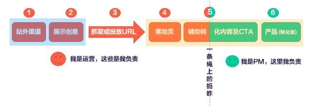 用户旅程的六大核心接触点