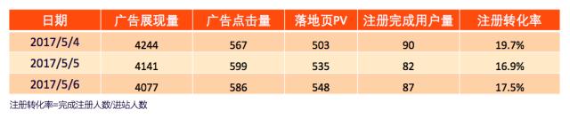 某 CRM SaaS 平台用户旅程数据(初始数据)