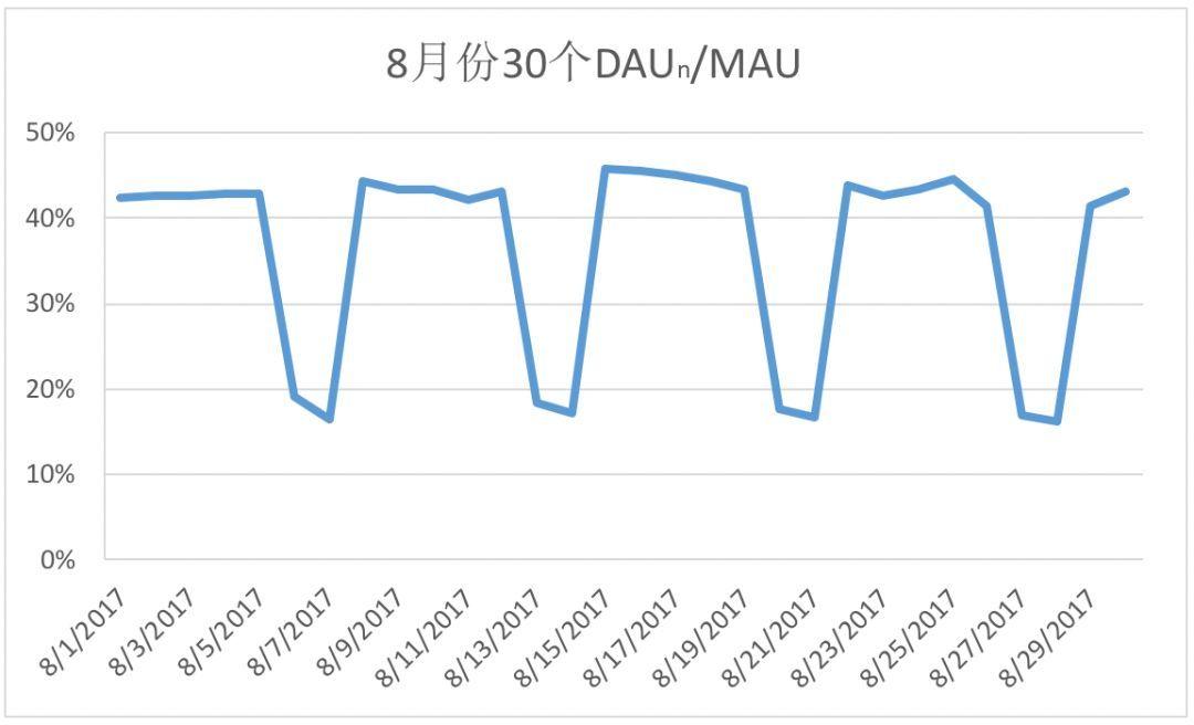 8月日活月活数据