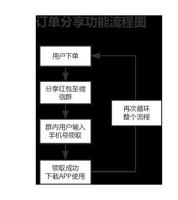 订单分享流程图