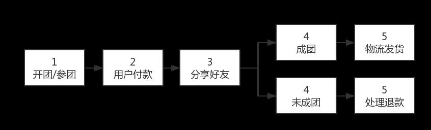 小程序拼团流程图