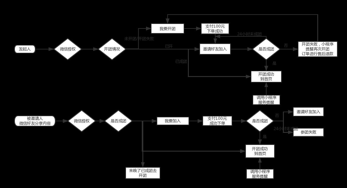 小程序拼团流程