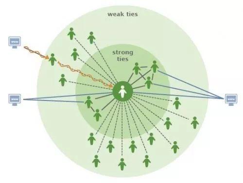 如何做好微信裂变?你要有流量获取思维!