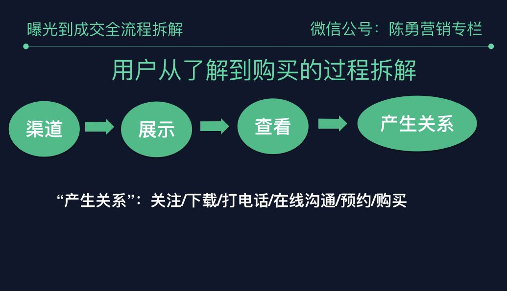 陈勇:六个方法将推广页转化率提升30倍